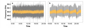 Frequency fluctuations typically around 50 Hz in the UK 